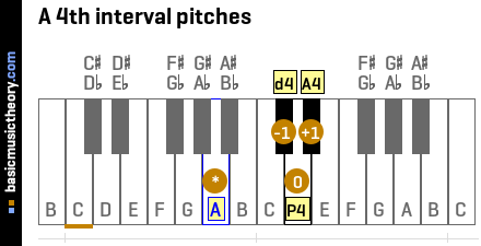 A 4th interval pitches