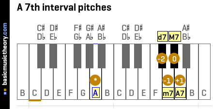 A 7th interval pitches