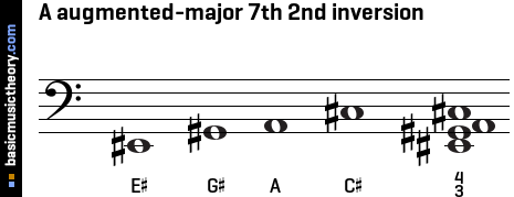 A augmented-major 7th 2nd inversion