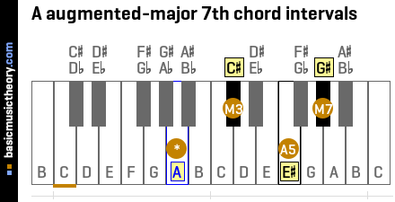 A augmented-major 7th chord intervals