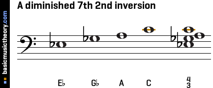 A diminished 7th 2nd inversion