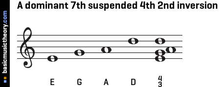 A dominant 7th suspended 4th 2nd inversion