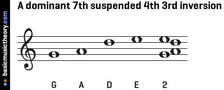 A dominant 7th suspended 4th 3rd inversion
