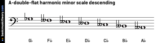 A-double-flat harmonic minor scale descending