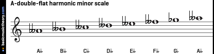 A-double-flat harmonic minor scale