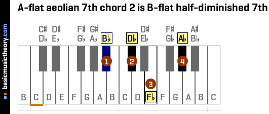 A-flat aeolian 7th chord 2 is B-flat half-diminished 7th