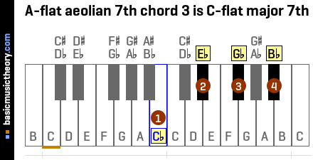 A-flat aeolian 7th chord 3 is C-flat major 7th