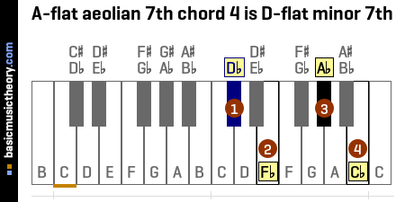 A-flat aeolian 7th chord 4 is D-flat minor 7th