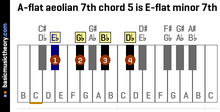 A-flat aeolian 7th chord 5 is E-flat minor 7th