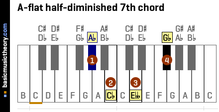 A-flat half-diminished 7th chord