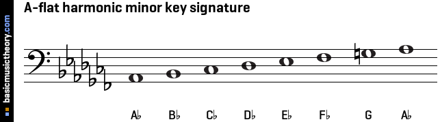 A-flat harmonic minor key signature