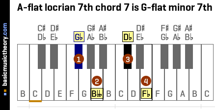 A-flat locrian 7th chord 7 is G-flat minor 7th