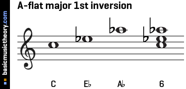 A-flat major 1st inversion