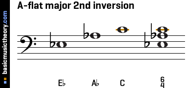A-flat major 2nd inversion