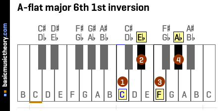 A-flat major 6th 1st inversion