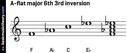 A-flat major 6th 3rd inversion