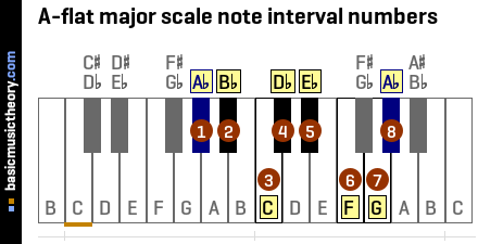 A-flat major scale note interval numbers