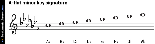 A-flat minor key signature