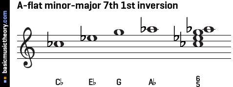 A-flat minor-major 7th 1st inversion