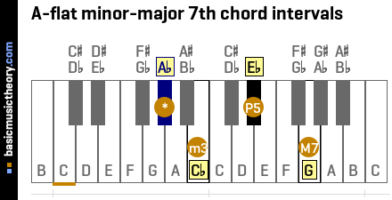 A-flat minor-major 7th chord intervals