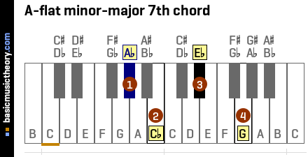 A-flat minor-major 7th chord