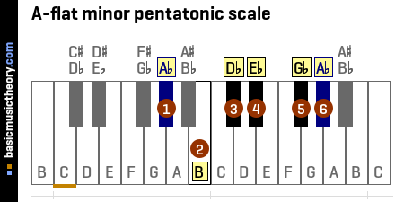 A-flat minor pentatonic scale