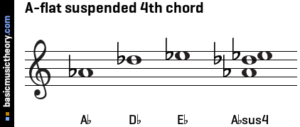 A-flat suspended 4th chord