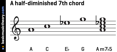 A half-diminished 7th chord