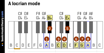 A locrian mode