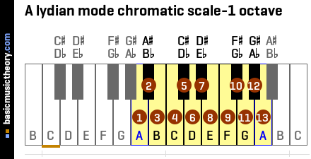 A lydian mode chromatic scale-1 octave
