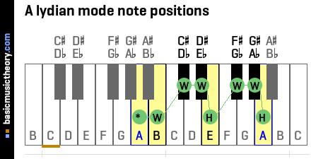 A lydian mode note positions