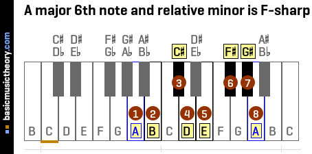 A major 6th note and relative minor is F-sharp
