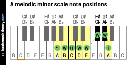 A melodic minor scale note positions