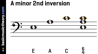 A minor 2nd inversion