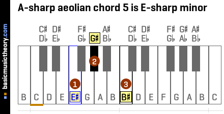 A-sharp aeolian chord 5 is E-sharp minor