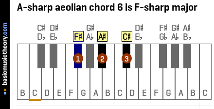 A-sharp aeolian chord 6 is F-sharp major