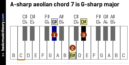 A-sharp aeolian chord 7 is G-sharp major