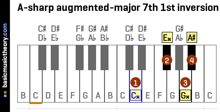 A-sharp augmented-major 7th 1st inversion
