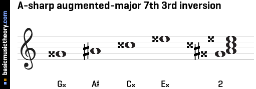 A-sharp augmented-major 7th 3rd inversion