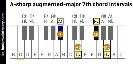 A-sharp augmented-major 7th chord intervals