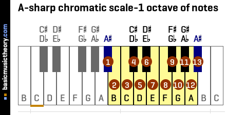 A-sharp chromatic scale-1 octave of notes