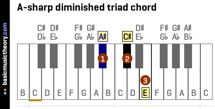 A-sharp diminished triad chord