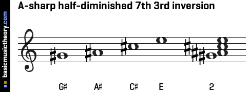A-sharp half-diminished 7th 3rd inversion