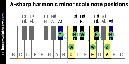 A-sharp harmonic minor scale note positions