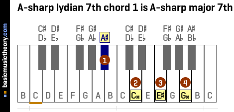 A-sharp lydian 7th chord 1 is A-sharp major 7th