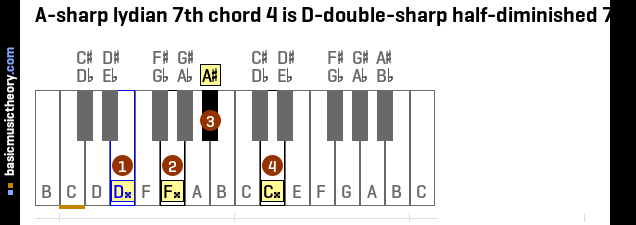 A-sharp lydian 7th chord 4 is D-double-sharp half-diminished 7th
