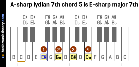A-sharp lydian 7th chord 5 is E-sharp major 7th