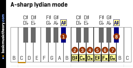 A-sharp lydian mode