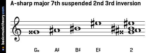 A-sharp major 7th suspended 2nd 3rd inversion