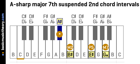 A-sharp major 7th suspended 2nd chord intervals